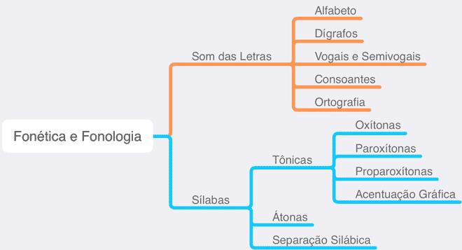 estrutura da fonética e fonologia
