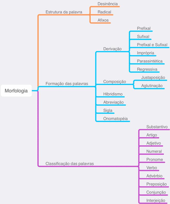 como funciona a morfologia